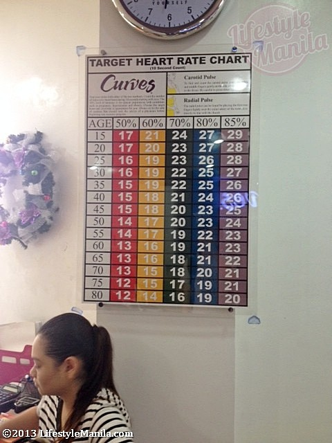 Curves Eastwood Heart Rate Chart